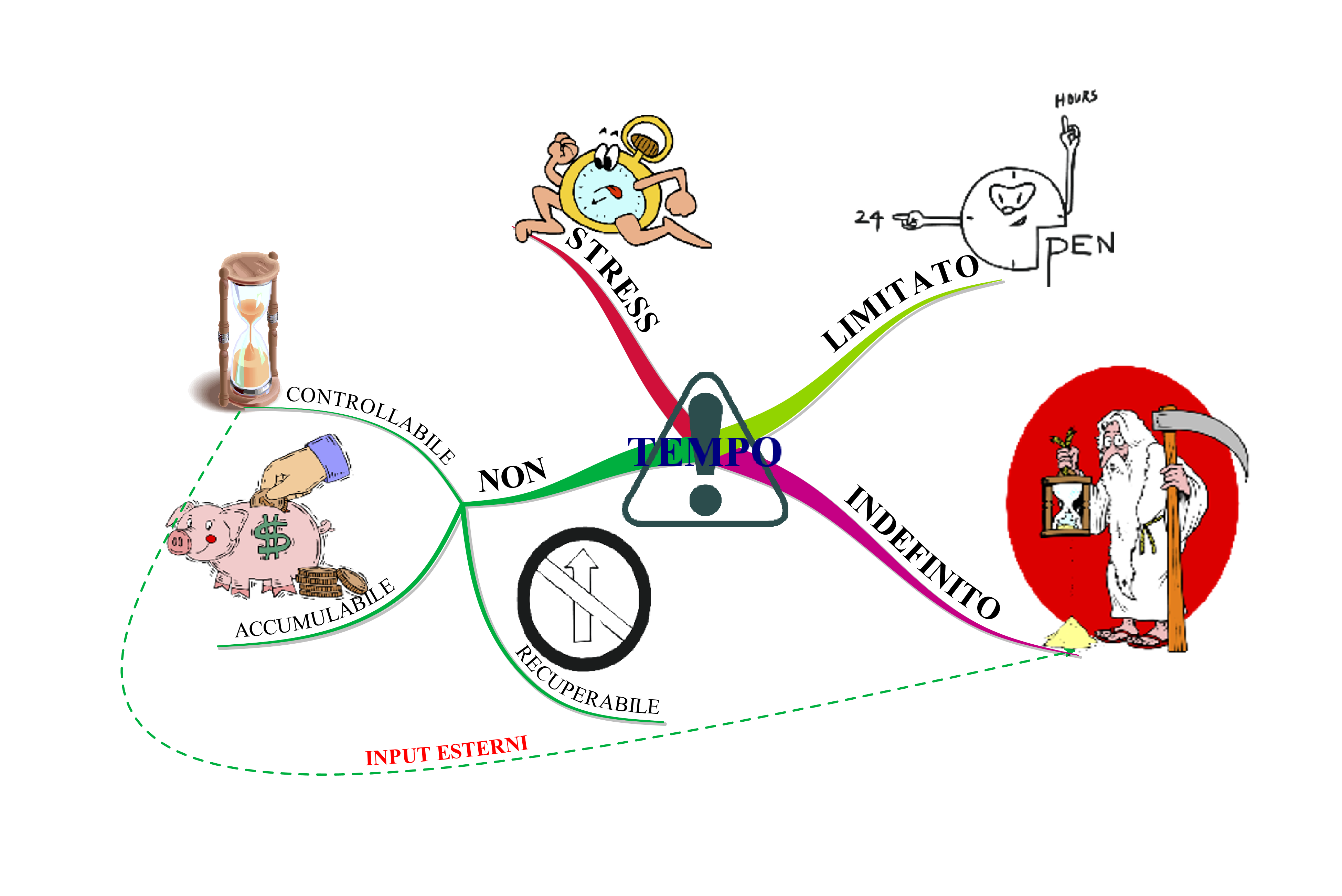 Mappe Mentali: Perchè il TEMPO è importante