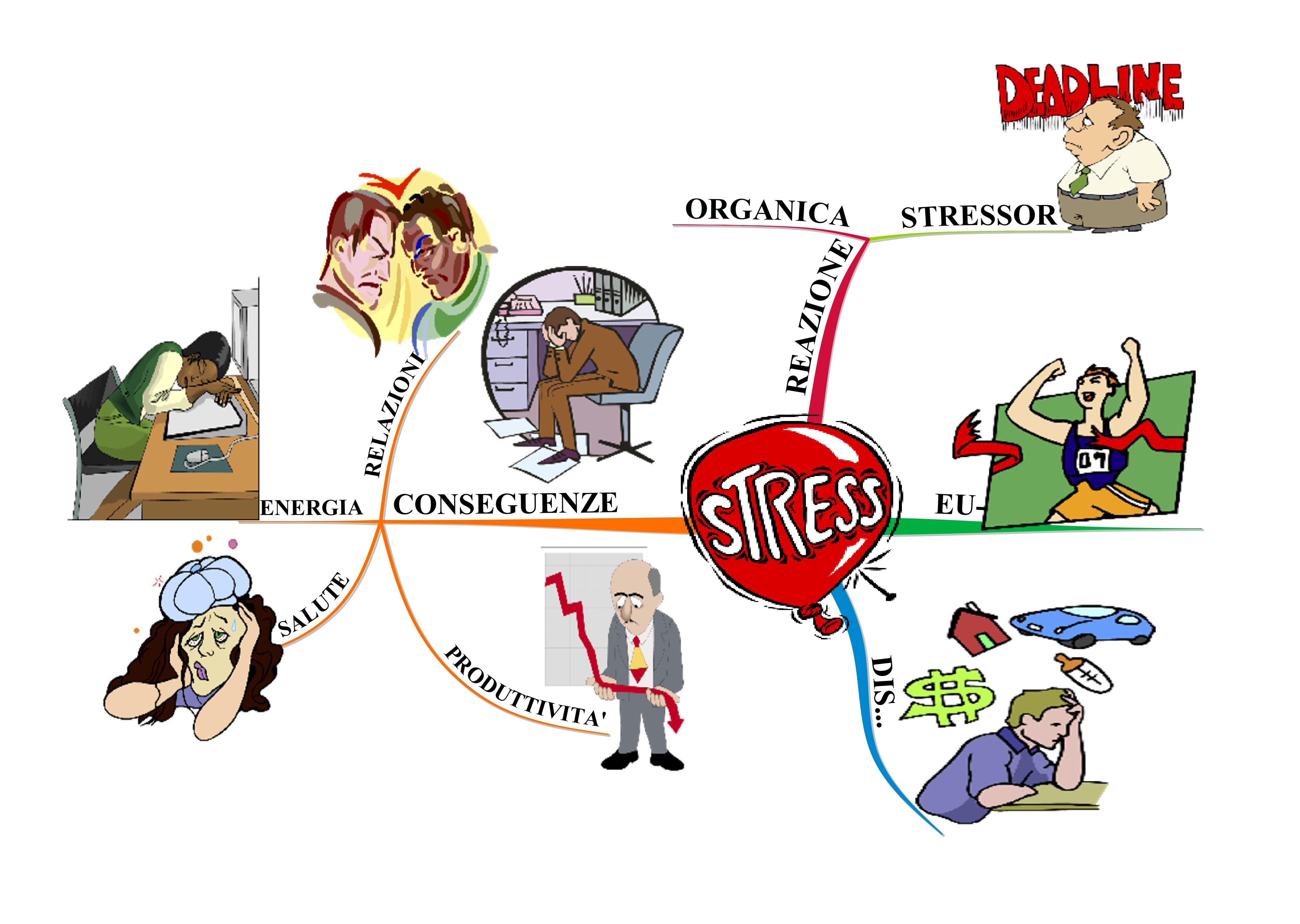 """Mappa Mentale """"Stress, cos'è & Conseguenze"""""""