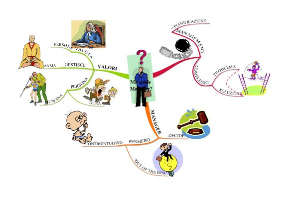 Mappa Mentale Il Manager oggi secondo Ruggeri