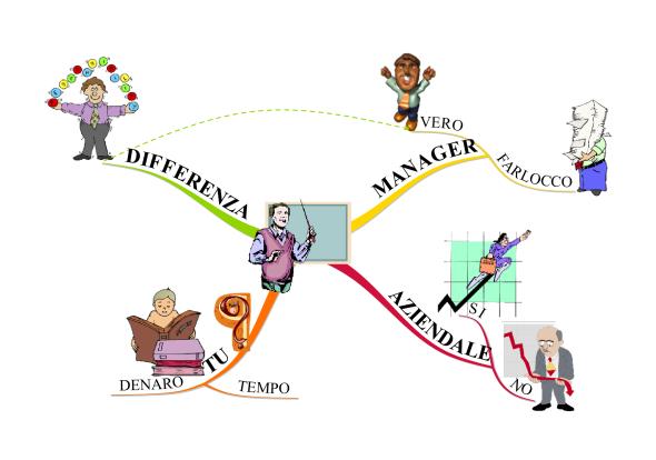 Mappa Mentale su Linkedin tutti manager