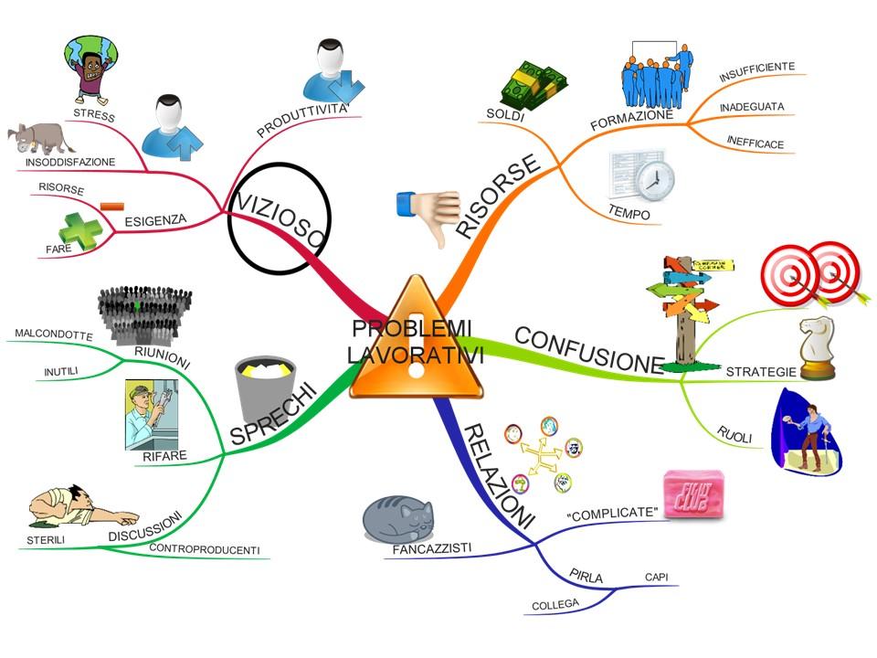 MM10 Casi Diversi e Problemi Comuni. Funzionale & Disfunzionale