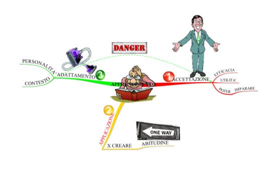 Mappa Mentale - le 3 Fasi per imparare