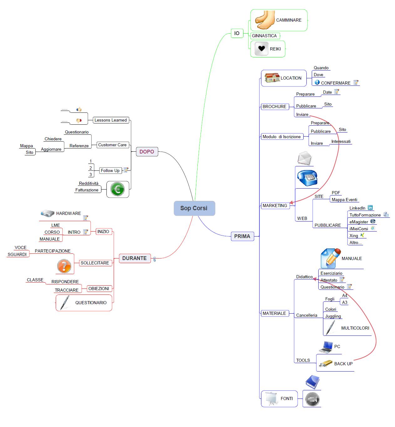 Mappa Mentale SOP CORSI Generale