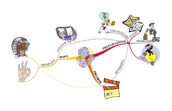 problematiche aziendali mappe mentali