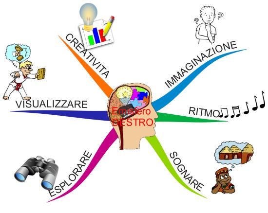 Mappe Mentali Emisfero DESTRO del cervello
